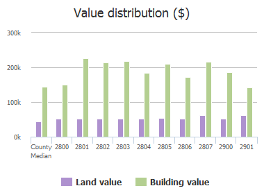 Value distribution ($) of Truman Drive, Melissa, TX: 2800, 2801, 2802, 2803, 2804, 2805, 2806, 2807, 2900, 2901