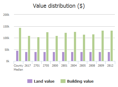Value distribution ($) of Vail Drive, McKinney, TX: 2617, 2701, 2705, 2800, 2801, 2804, 2805, 2808, 2809, 2812
