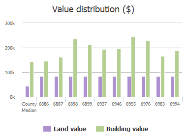 Value distribution ($) of Valley Brook Drive, Frisco, TX: 6886, 6887, 6898, 6899, 6927, 6946, 6955, 6976, 6983, 6994