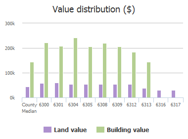 Value distribution ($) of Valley View Drive, McKinney, TX: 6300, 6301, 6304, 6305, 6308, 6309, 6312, 6313, 6316, 6317