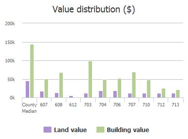 Value distribution ($) of W Elm Street, Celina, TX: 607, 608, 612, 703, 704, 706, 707, 710, 712, 713