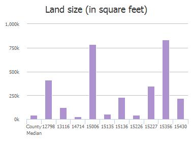 property valuation of w fm 455 celina tx 12798 jon s