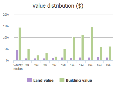 Value distribution ($) of W Pecan Street, Celina, TX: 401, 403, 405, 407, 408, 411, 412, 501, 503, 506