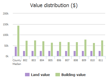Value distribution ($) of Wandering Way Drive, Allen, TX: 802, 803, 804, 805, 806, 807, 808, 809, 810, 811