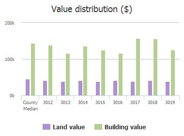 Value distribution ($) of Warm Springs Lane, Richardson, TX: 3012, 3013, 3014, 3015, 3016, 3017, 3018, 3019
