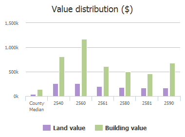 Value distribution ($) of Westview Court, Prosper, TX: 2540, 2560, 2561, 2580, 2581, 2590