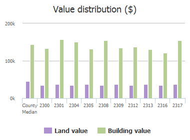 Value distribution ($) of Williams Way, Plano, TX: 2300, 2301, 2304, 2305, 2308, 2309, 2312, 2313, 2316, 2317