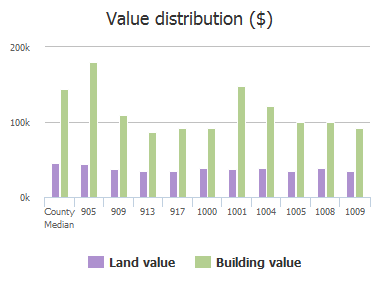 Value distribution ($) of Willow Tree Drive, McKinney, TX: 905, 909, 913, 917, 1000, 1001, 1004, 1005, 1008, 1009