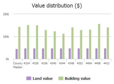 Value distribution ($) of Windhaven Lane, Dallas, TX: 4324, 4328, 4336, 4340, 4344, 4348, 4352, 4404, 4408, 4412