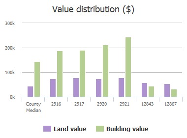 Value distribution ($) of Winding Creek Drive, Plano, TX: 2916, 2917, 2920, 2921, 12843, 12867