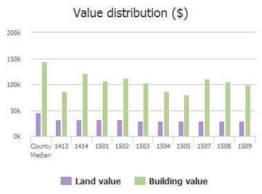 Value distribution ($) of Windward Lane, Wylie, TX: 1413, 1414, 1501, 1502, 1503, 1504, 1505, 1507, 1508, 1509