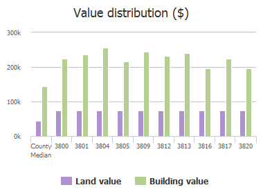 Value distribution ($) of Wintergreen Drive, Plano, TX: 3800, 3801, 3804, 3805, 3809, 3812, 3813, 3816, 3817, 3820