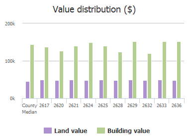 Value distribution ($) of Zoeller Drive, Plano, TX: 2617, 2620, 2621, 2624, 2625, 2628, 2629, 2632, 2633, 2636