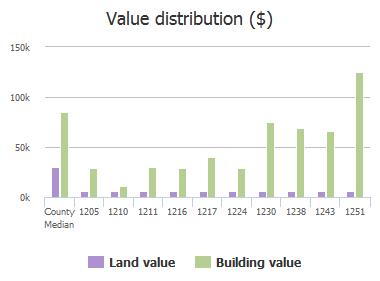 Value distribution ($) of 25th Street, Jacksonville, FL: 1205, 1210, 1211, 1216, 1217, 1224, 1230, 1238, 1243, 1251