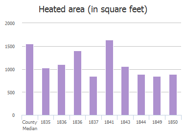 Heated area (in square feet) of 25th Street, Jacksonville, FL: 1835, 1836, 1836, 1837, 1841, 1842, 1843, 1844, 1849, 1850