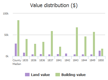 Value distribution ($) of 25th Street, Jacksonville, FL: 1835, 1836, 1836, 1837, 1841, 1842, 1843, 1844, 1849, 1850