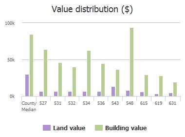Value distribution ($) of 27th Street, Jacksonville, FL: 527, 531, 532, 534, 536, 543, 548, 615, 619, 631