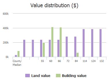 Value distribution ($) of 28th Avenue, Jacksonville Beach, FL: 55, 60, 66, 72, 84, 114, 124, 132