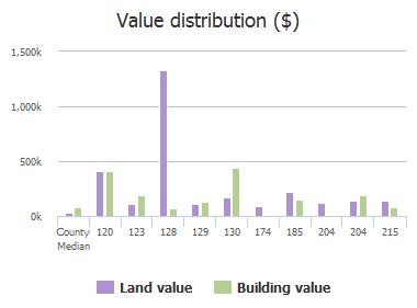 Value distribution ($) of 4th Avenue, Jacksonville Beach, FL: 120, 123, 128, 129, 130, 174, 185, 204, 204, 215