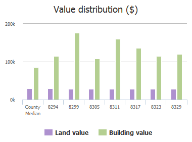 Value distribution ($) of Abbeyfield Drive, Jacksonville, FL: 8294, 8299, 8305, 8311, 8317, 8323, 8329