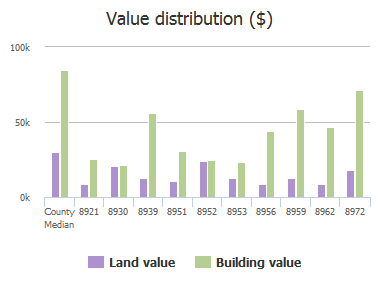 Value distribution ($) of Adams Avenue, Jacksonville, FL: 8921, 8930, 8939, 8951, 8952, 8953, 8956, 8959, 8962, 8972