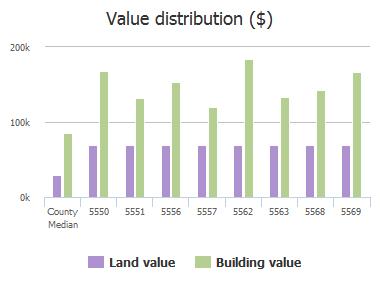 Value distribution ($) of Alden Bridge Drive, Jacksonville, FL: 5550, 5551, 5556, 5557, 5562, 5563, 5568, 5569