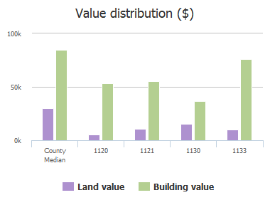 Value distribution ($) of Angus Street, Jacksonville, FL: 1120, 1121, 1130, 1133