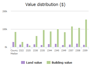 Value distribution ($) of Anniston Road, Jacksonville, FL: 2322, 2325, 2330, 2335, 2344, 2345, 2349, 2357, 2358, 2359