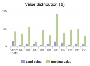 Value distribution ($) of Anniston Road, Jacksonville, FL: 2363, 2368, 2381, 2386, 2389, 2394, 2402, 2408, 2414, 2424