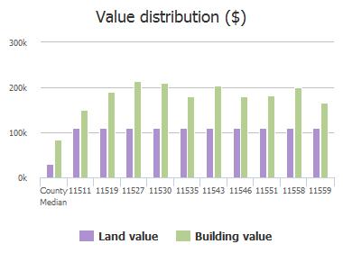 Value distribution ($) of Apostle Island Trail, Jacksonville, FL: 11511, 11519, 11527, 11530, 11535, 11543, 11546, 11551, 11558, 11559