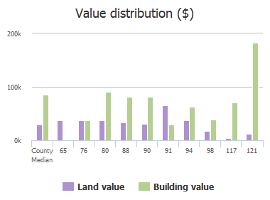Value distribution ($) of Ardella Road, Atlantic Beach, FL: 65, 76, 80, 88, 90, 91, 94, 98, 117, 121