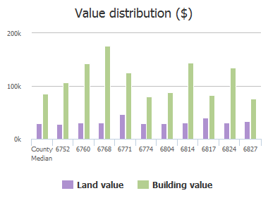 Value distribution ($) of Bakersfield Drive, Jacksonville, FL: 6752, 6760, 6768, 6771, 6774, 6804, 6814, 6817, 6824, 6827