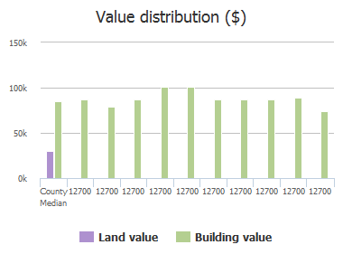 Value distribution ($) of Bartram Park Boulevard, Jacksonville, FL: 12700, 12700, 12700, 12700, 12700, 12700, 12700, 12700, 12700, 12700
