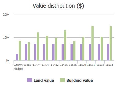 Value distribution ($) of Baskerville Road, Jacksonville, FL: 11466, 11474, 11477, 11482, 11485, 11526, 11529, 11531, 11532, 11533