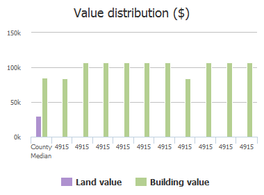 Value distribution ($) of Baymeadows Road, Jacksonville, FL: 4915, 4915, 4915, 4915, 4915, 4915, 4915, 4915, 4915, 4915