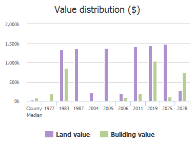Value distribution ($) of Beach Avenue, Atlantic Beach, FL: 1977, 1983, 1987, 2004, 2005, 2006, 2011, 2019, 2025, 2028