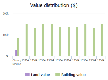 Value distribution ($) of Beach Boulevard, Jacksonville, FL: 13364, 13364, 13364, 13364, 13364, 13364, 13364, 13364, 13364, 13364