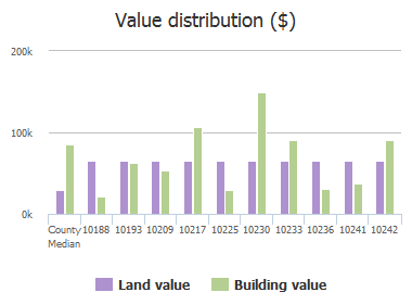 Value distribution ($) of Bear Valley Road, Jacksonville, FL: 10188, 10193, 10209, 10217, 10225, 10230, 10233, 10236, 10241, 10242