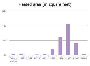 Heated area (in square feet) of Beaver Street, Jacksonville, FL: 11339, 11359, 11707, 11723, 11731, 11785, 11934, 11960, 11960, 11965