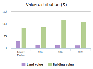 Value distribution ($) of Bedford Forest Drive, Jacksonville, FL: 5017, 5018, 5027