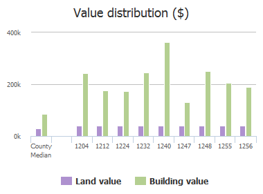 Value distribution ($) of Beekman Drive, Jacksonville, FL: 1204, 1212, 1224, 1232, 1240, 1247, 1248, 1255, 1256