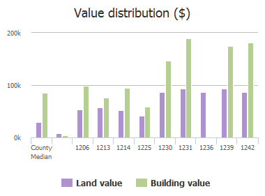 Value distribution ($) of Belvedere Avenue, Jacksonville, FL: 1206, 1213, 1214, 1225, 1230, 1231, 1236, 1239, 1242