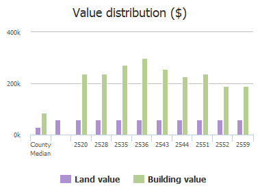 Value distribution ($) of Benjamin Road, Jacksonville, FL: 2520, 2528, 2535, 2536, 2543, 2544, 2551, 2552, 2559