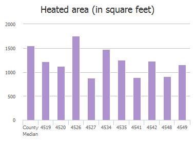 Heated area (in square feet) of Blackburn Street, Jacksonville, FL: 4519, 4520, 4526, 4527, 4534, 4535, 4541, 4542, 4548, 4549