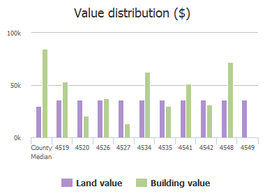 Value distribution ($) of Blackburn Street, Jacksonville, FL: 4519, 4520, 4526, 4527, 4534, 4535, 4541, 4542, 4548, 4549