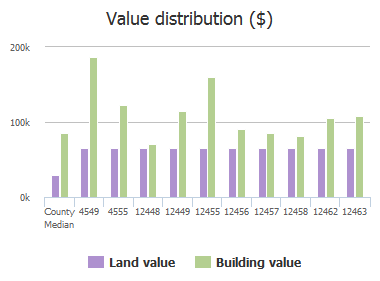 Value distribution ($) of Blueberry Woods Circle, Jacksonville, FL: 4549, 4555, 12448, 12449, 12455, 12456, 12457, 12458, 12462, 12463