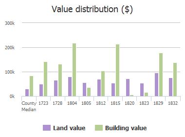 Value distribution ($) of Brookwood Road, Jacksonville, FL: 1723, 1728, 1804, 1805, 1812, 1815, 1820, 1823, 1829, 1832