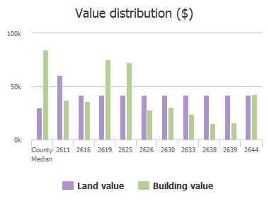 Value distribution ($) of Bywood Road, Jacksonville, FL: 2611, 2616, 2619, 2625, 2626, 2630, 2633, 2638, 2639, 2644