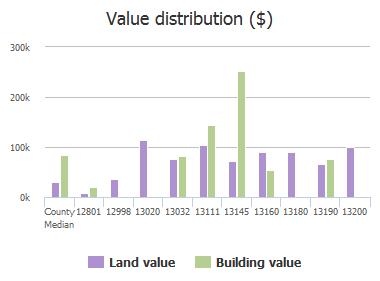 Value distribution ($) of Caldwell Road, Jacksonville, FL: 12801, 12998, 13020, 13032, 13111, 13145, 13160, 13180, 13190, 13200