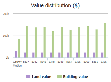 Value distribution ($) of Candlewood Cove Trail, Jacksonville, FL: 8337, 8342, 8343, 8348, 8349, 8354, 8355, 8360, 8361, 8366